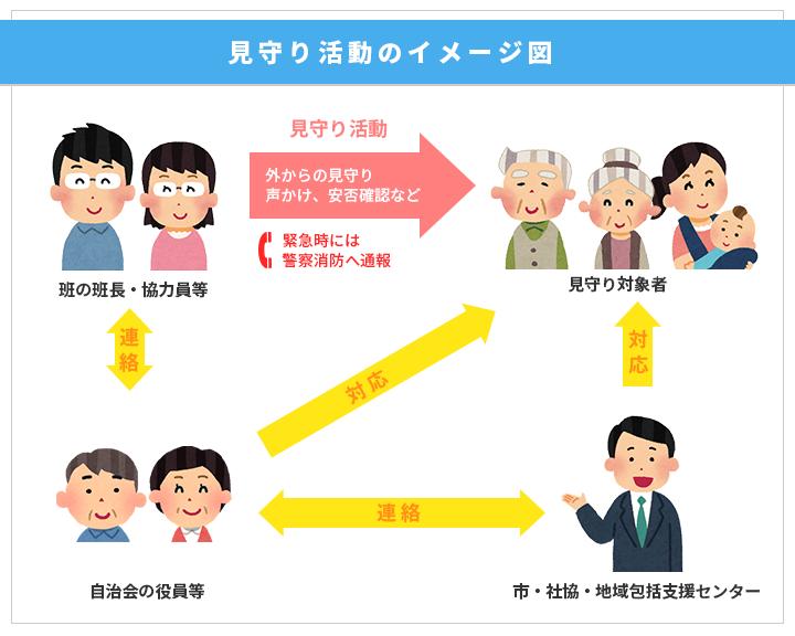 見守り活動のイメージ図