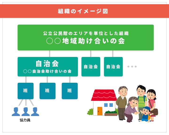 組織のイメージ図